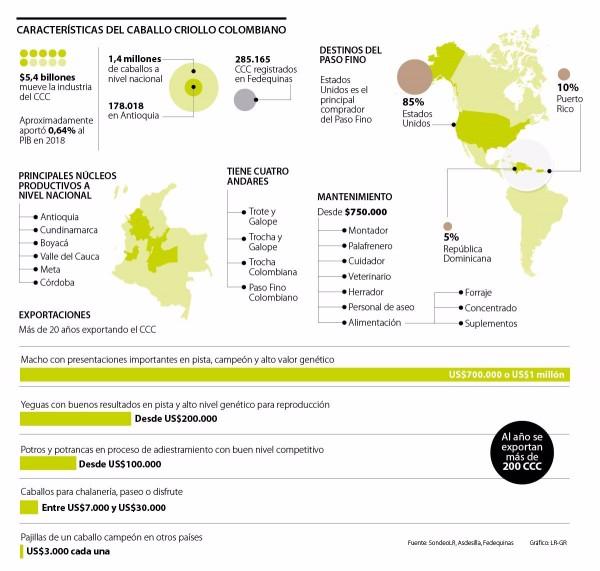 http://suscaballos.com/Caballo Criollo Colombiano Mueve $5,4 Billones Al Año
