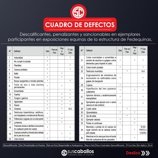http://www.suscaballos.com/Cuadro de defectos descalificantes, penalizantes y sancionables en ejemplares participantes en exposiciones equinas